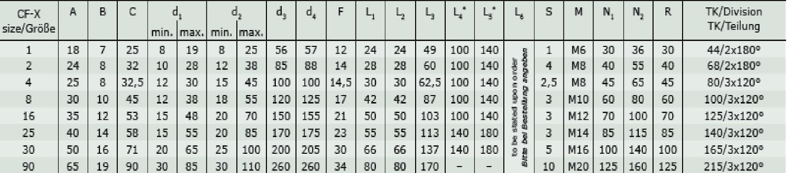 CF–X CENTAFLEX–X таблица