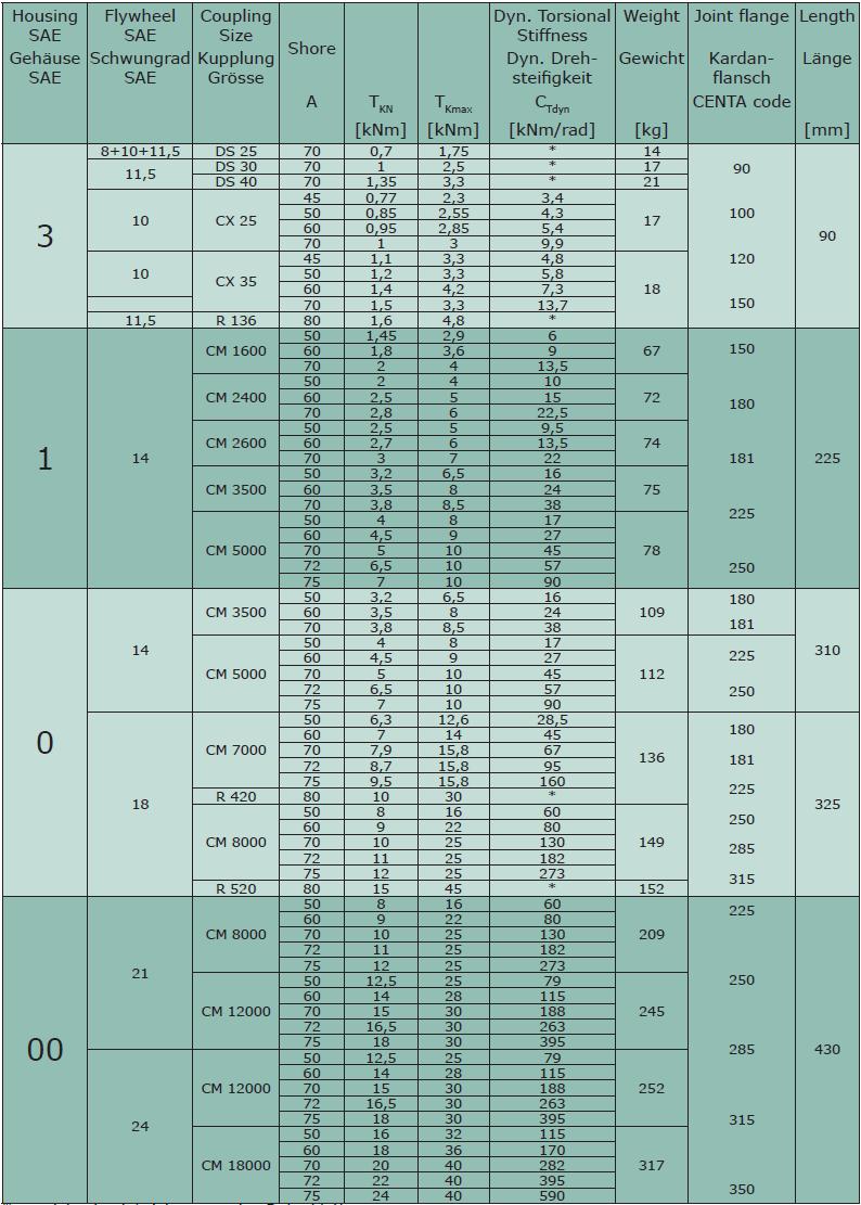 FH CENTA FH таблица